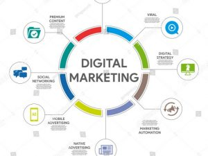 Important Online Marketing Ideas To Consider